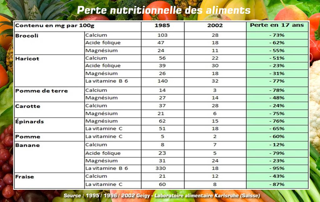 Perte nutritionnelle des aliments